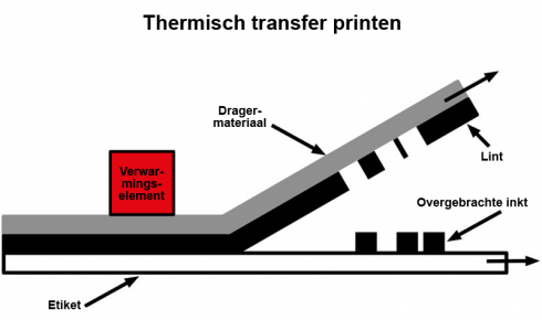Schema van de thermische transfer printmethode